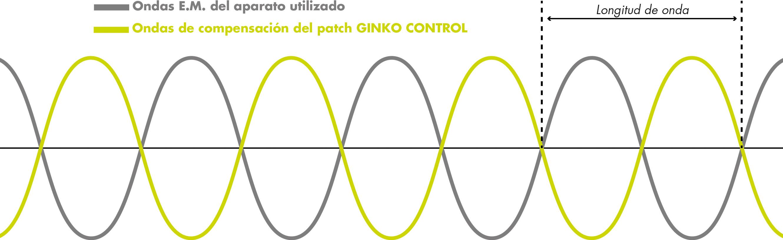 Déphasage 180 des ondes GinkoControl